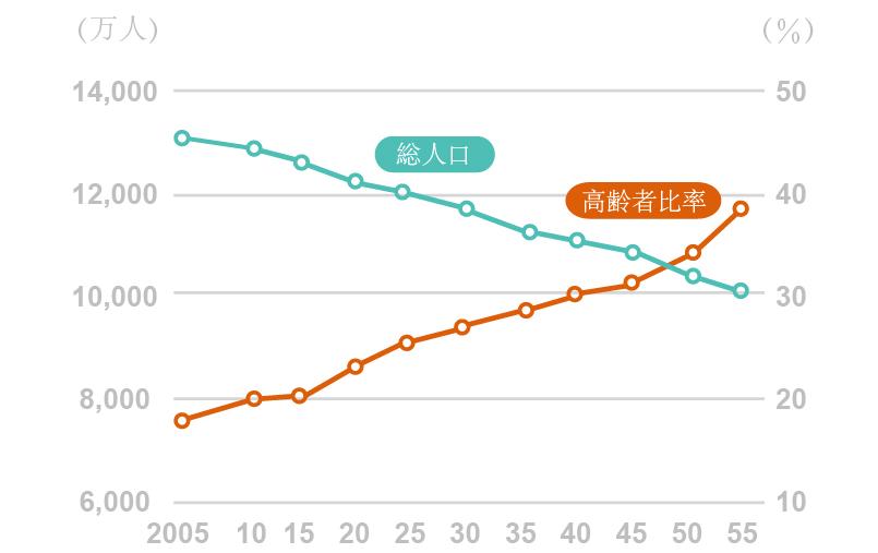 日本の総人口と高齢者比率の見通し
