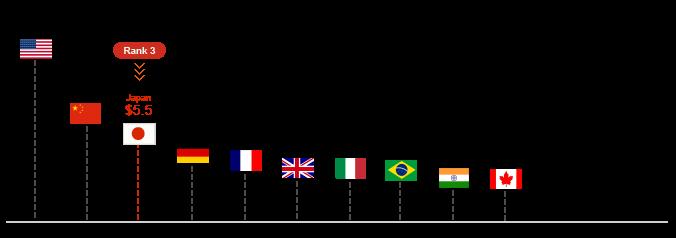 Economic Growth 2010